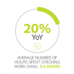 Consumers Are Still Email Obsessed, But They're Finding More Balance