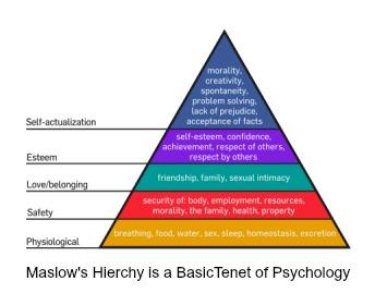 Maslows pyramid of hierachy
