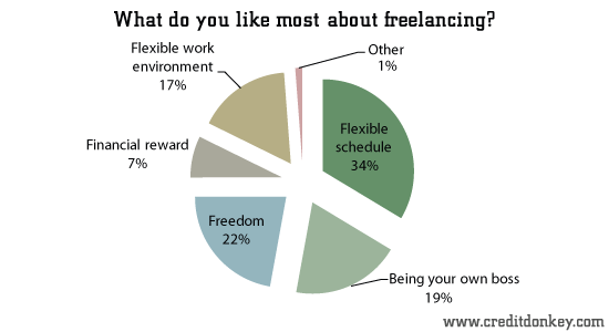 7 Steps to Creating a Clear Freelance Brand